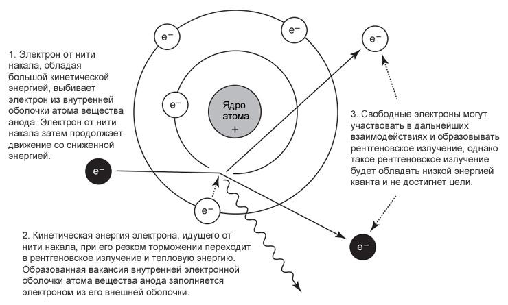 Физика рентгеновских лучей